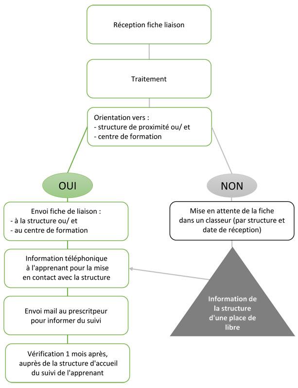 Pôle linguistique Avignon procédure d'orientation plateforme