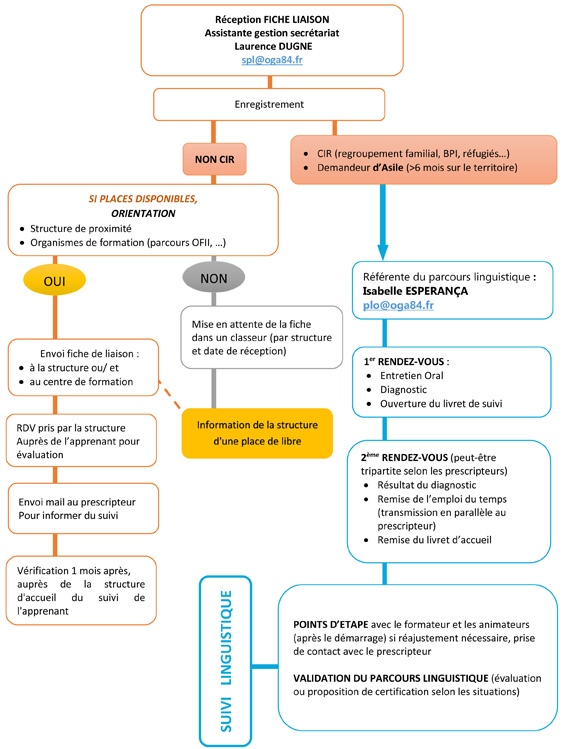 Pôle linguistique avignon procédure plateforme d'orientation