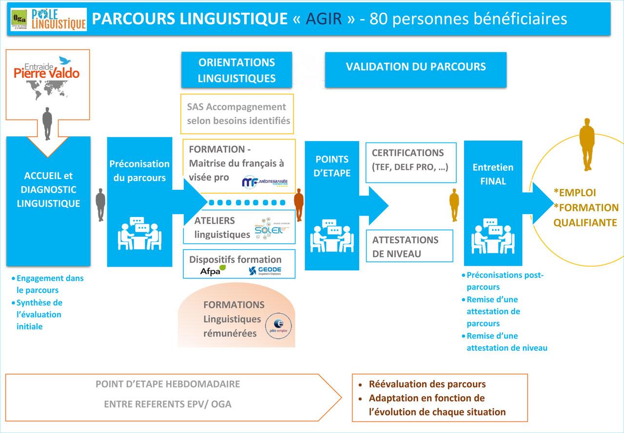 Pôle Lingusitique Avignon Accompagnement Linguistique AGIR 80 BPI